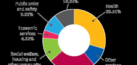 2017-18 Queensland Budget
